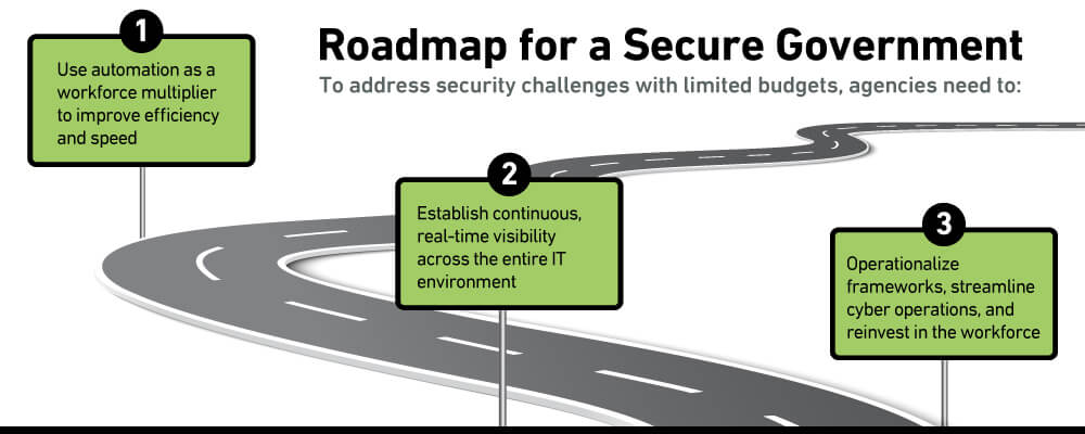 government-roadmap-security