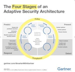4-stages-adaptive-security